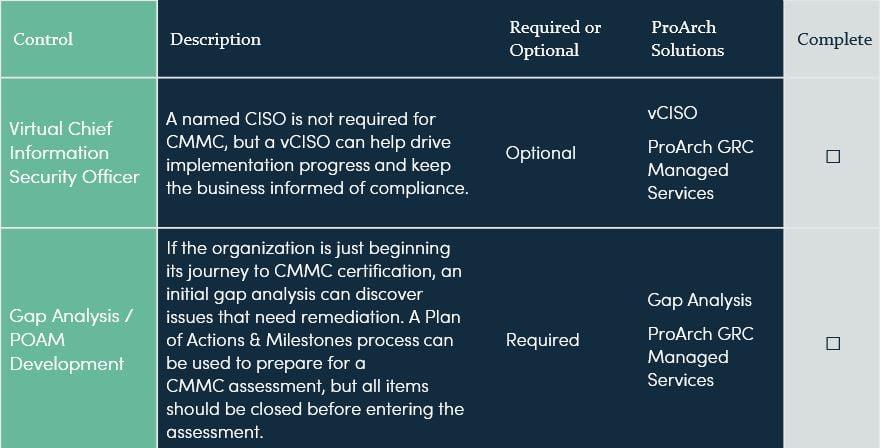 CMMC Level 3 Checklist